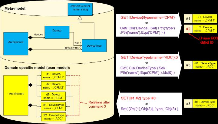 Beispiel eines Meta- und Anwender-Modells und drei EOQ-Kommandos. Die oberen beiden Kommandos rufen Informationen ab. Das letzte Kommando ändert das Anwendermodell.